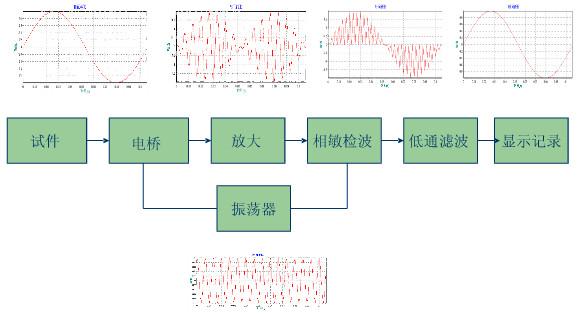 动态应变仪的组成部分:电桥,放大器,相敏检波器,滤波器,振荡器,电源.